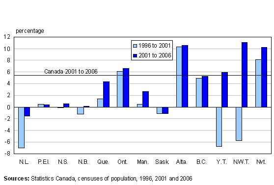 Quebec Population Growth Figure 4 Population Growth of