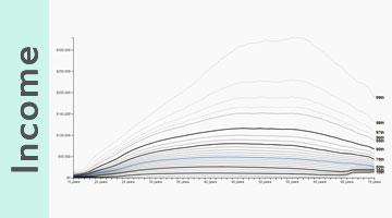 Total income explorer, 2016 Census