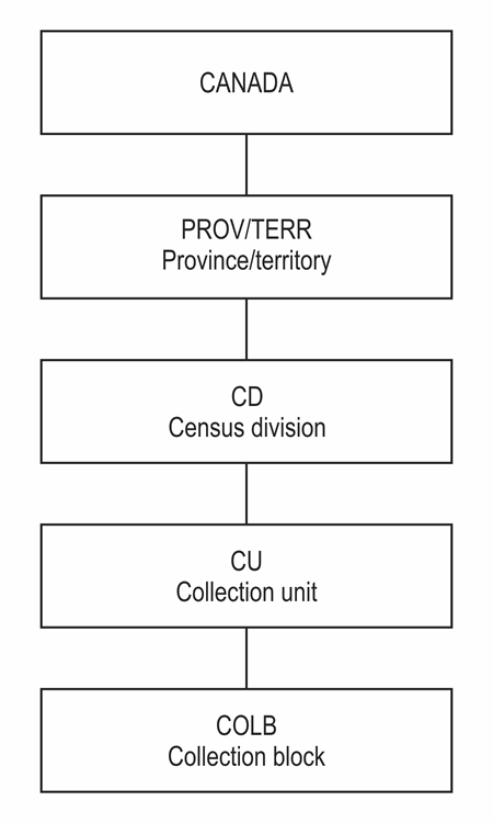 Figure 12.1 Hierarchy Of Geographic Areas For Collection, 2016 Census