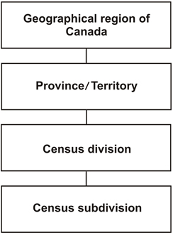 Figure 1.2 Standard Geographical Classification (SGC) hierarchy