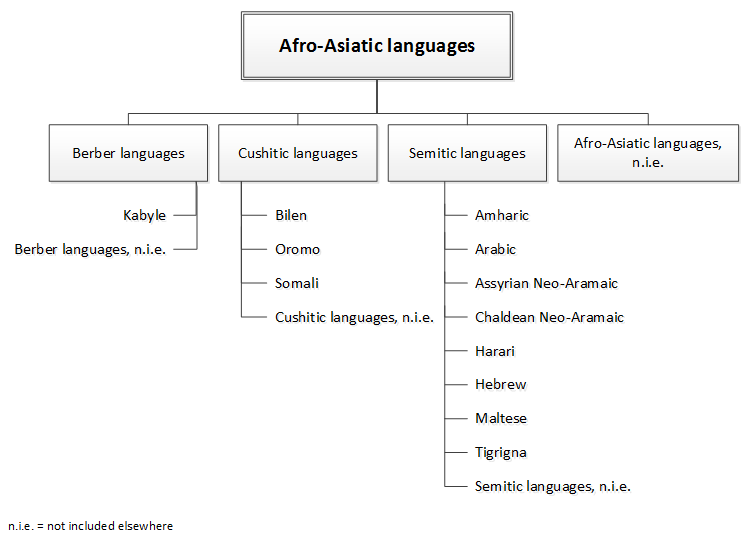 Figure 3.3B Afro-Asiatic languages