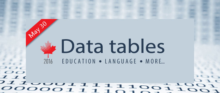 Additional data tables, 2016 Census: Education, Language and more