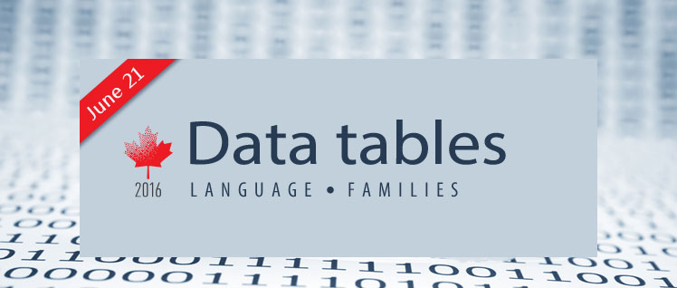Additional data tables, 2016 Census: Immigration, Aboriginal Peoples and Journey to work